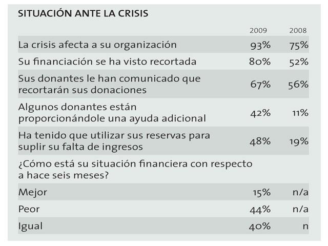 La crisis ha afectado al 93% de las organizaciones no lucrativas