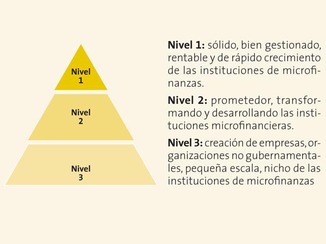 Invertir en microfinanzas