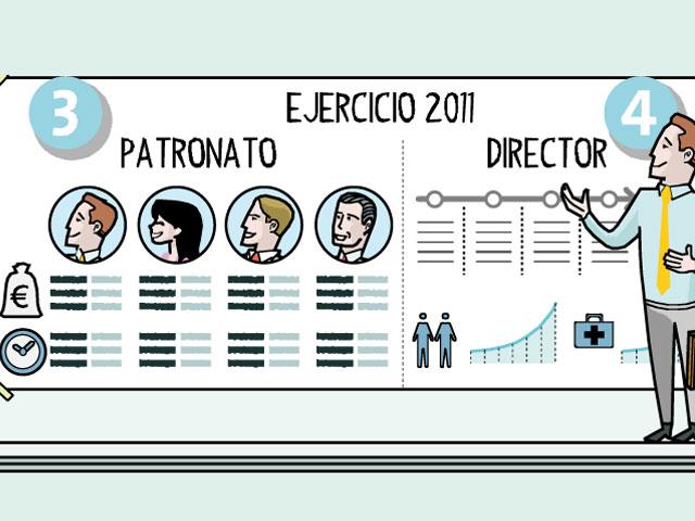 Las claves de éxito de un patronato eficaz