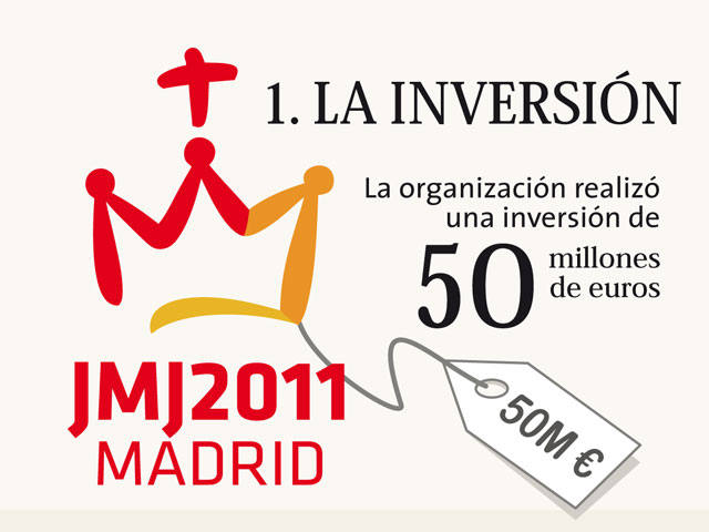 La Jornada Mundial de Juventudes 2011 en cifras