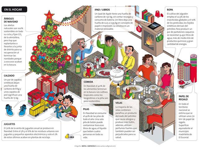 ¿Cuánto daño hace la Navidad al medio ambiente?