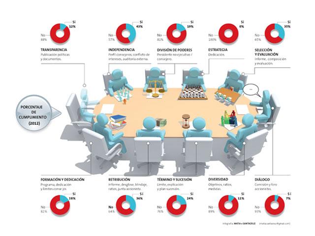 Radiografía del 'buen gobierno' de las empresas del IBEX 35 en la web