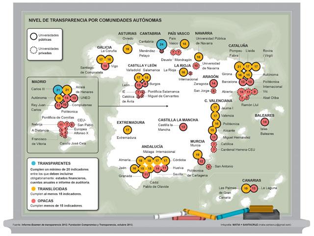 Ranking de transparencia de las universidades españolas