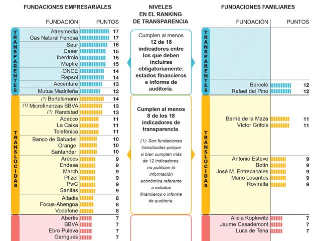 Ranking de transparencia y buen gobierno 2013 de fundaciones empresariales y familiares