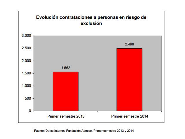 Los contratos a personas en riesgo de exclusión crecen un 60% en el primer semestre