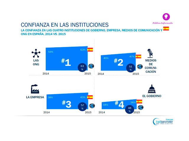 España se libra de la caída generalizada de la confianza, según el Trust Barometer 2015