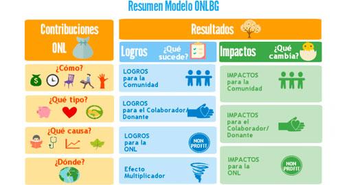 ONLBG, la primera metodología estándar de medición de resultados e impactos para ONG