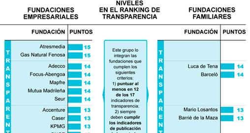 Infografía: Ranking de transparencia y buen gobierno 2014 de fundaciones