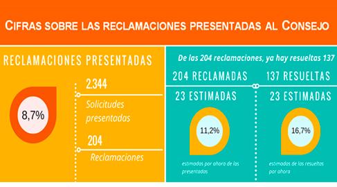 El Consejo de Transparencia resuelve 137 de las 204 reclamaciones recibidas en el primer semestre