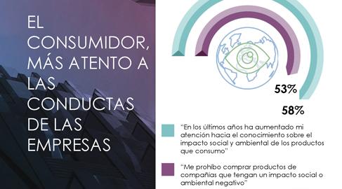 El 58% de los consumidores se interesa por el impacto social y ambiental de las marcas