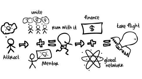 10 'startups' con fines sociales y medioambientales buscan financiación