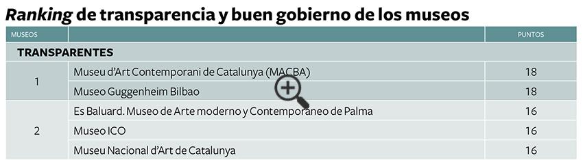 ranking-informe-transparencia-buen-gobierno-museos-2015-zoom