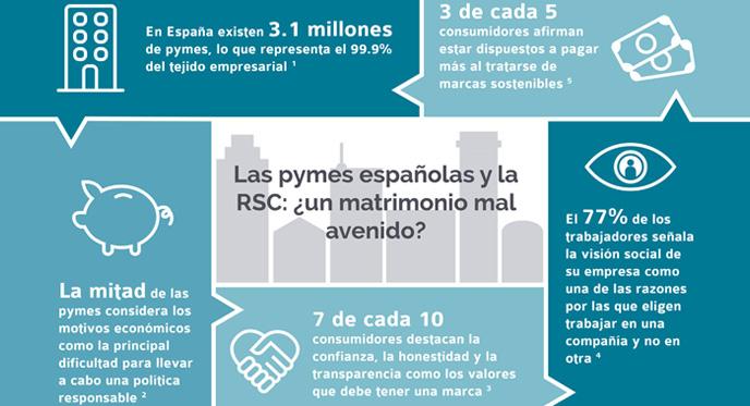 El 51% de las pymes no tienen políticas de RSC por motivos económicos