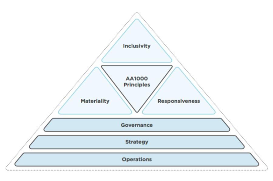 <p>Diagrama de integración de los principios AA1000 en la relación con stakeholders. Fuente: AA1000SES (2015).</p>