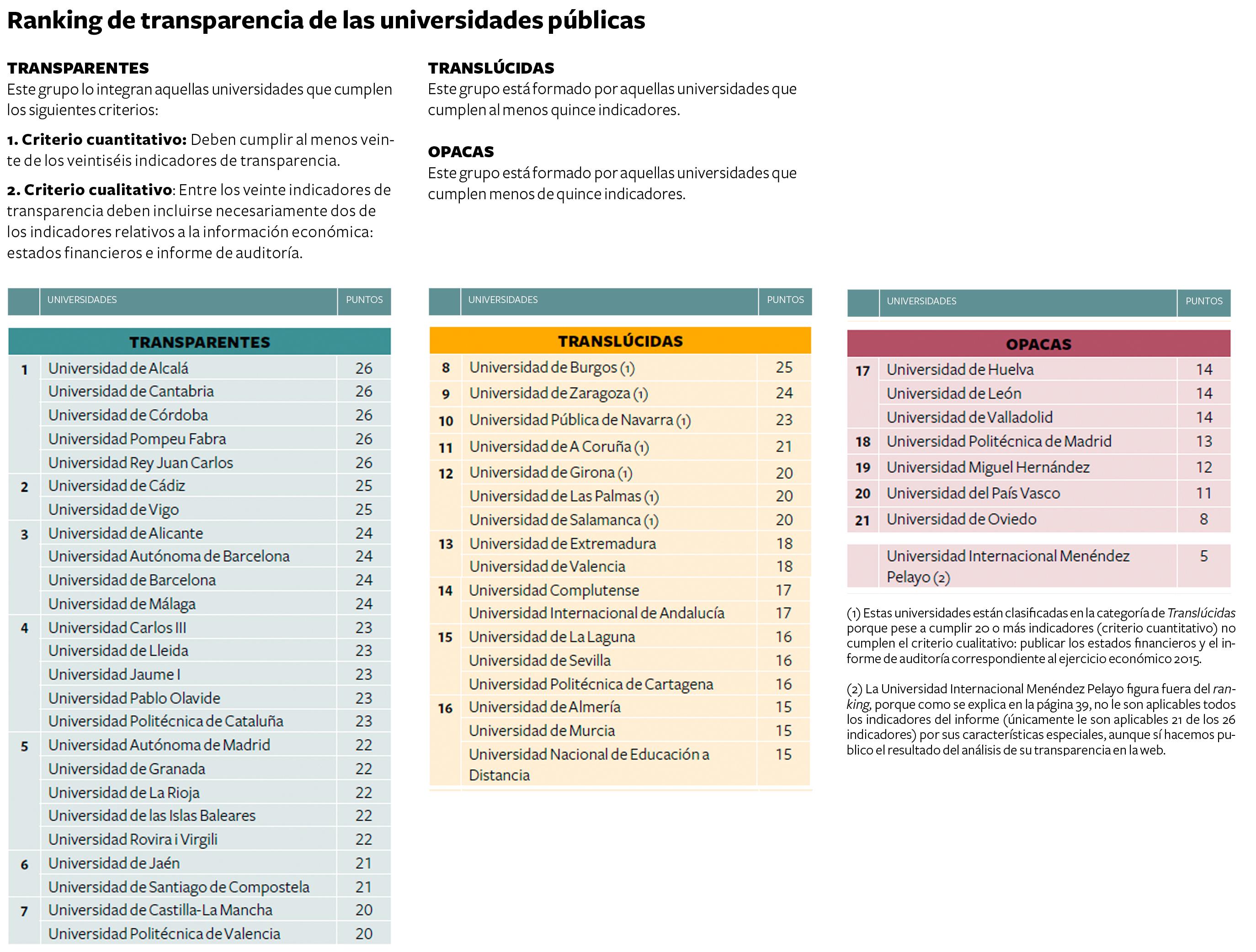 <p>Fuente: 'Examen de transparencia 2015', Fundación Compromiso y Transparencia.</p>