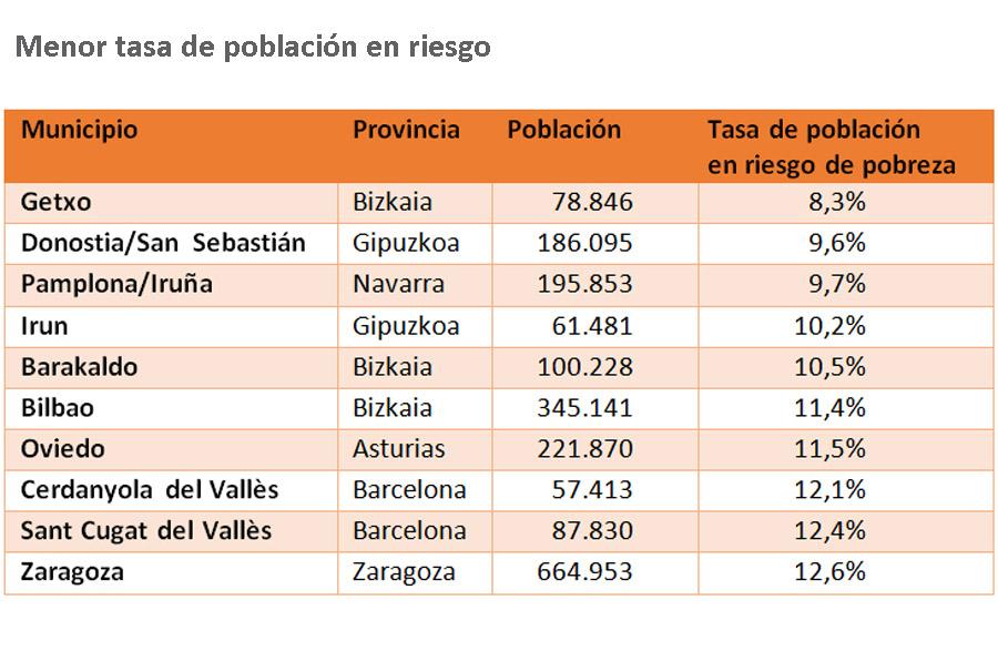 <p>Municipios de más de 50.000 habitantes con menor tasa de población en riesgo de pobreza</p>