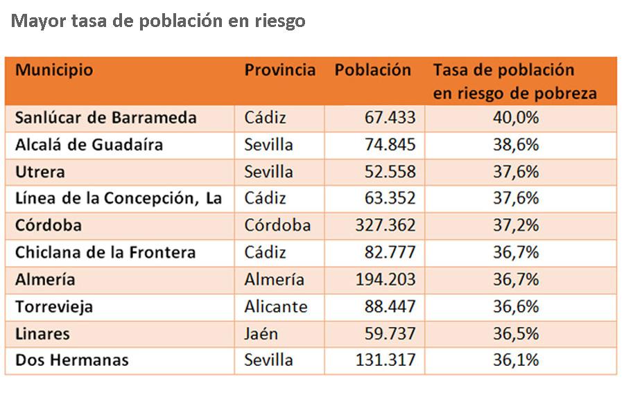 <p>Municipios de más de 50.000 habitantes con mayor tasa de población en riesgo de pobreza</p>