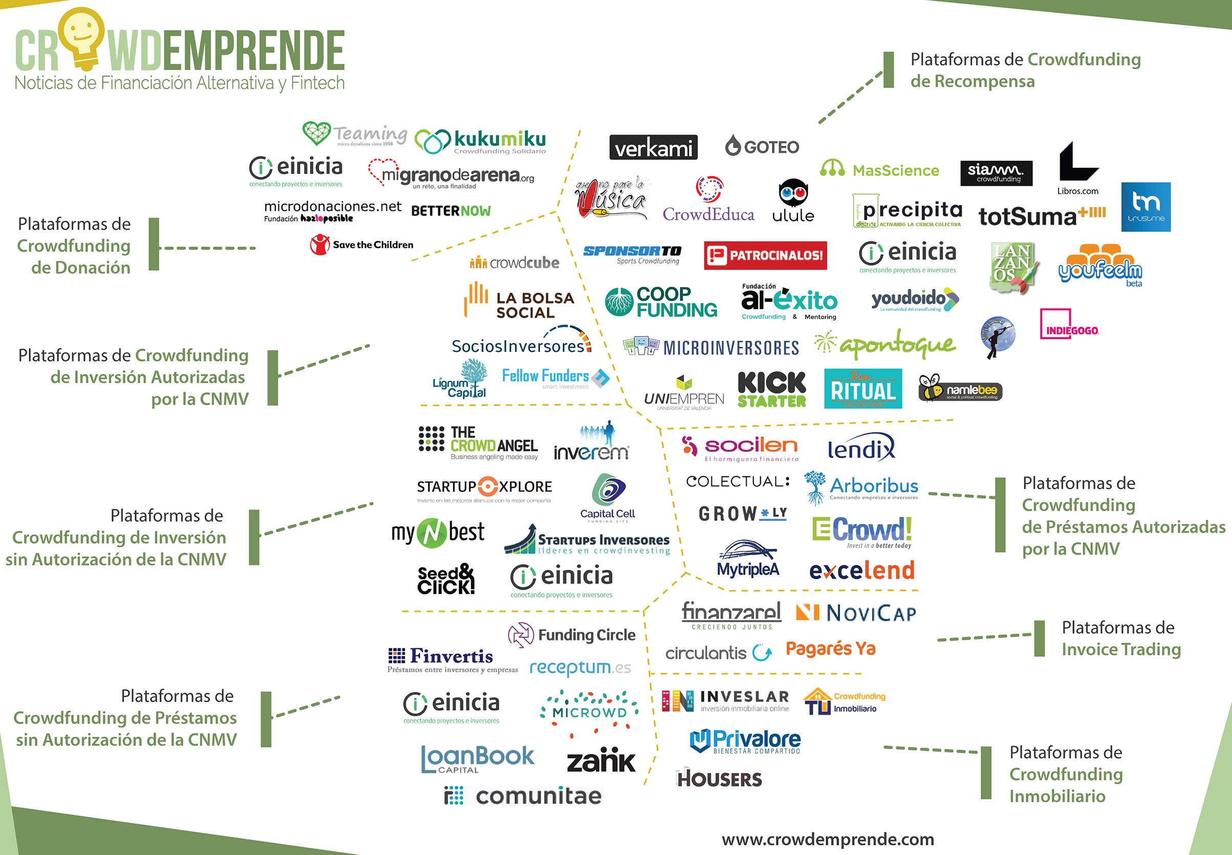 70 plataformas de 'crowdfunding' operan actualmente en España