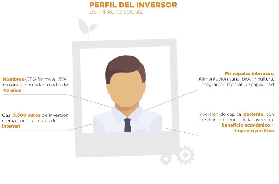 El inversor de impacto social en España es hombre, de 43 años, que opera a través de Internet