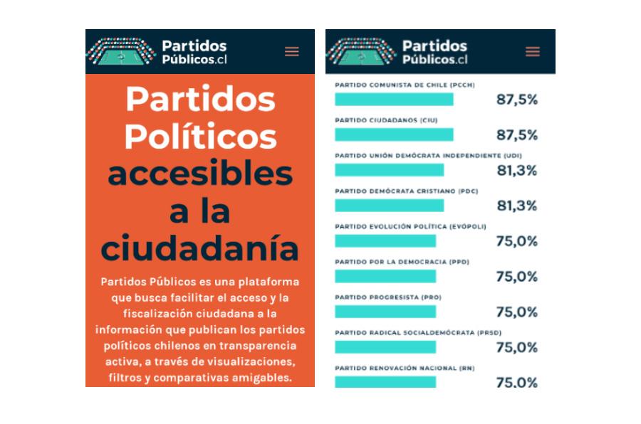 <p>La 'app' Partidos Públicos de Chile permite visualizar y comparar fácilmente la información más relevante de los partidos políticos.</p>