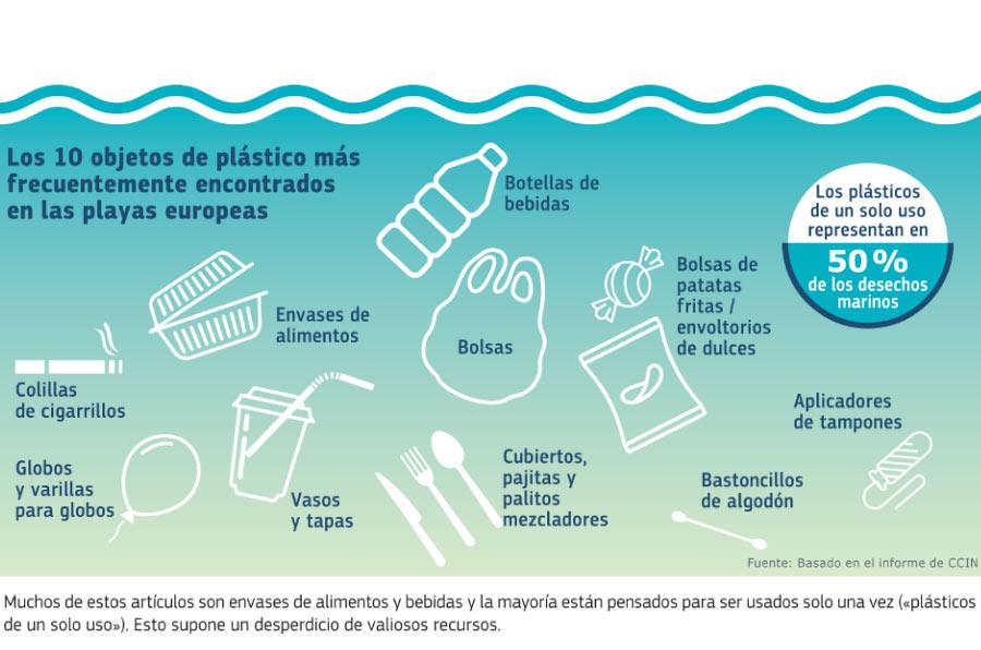 Europa pone coto a diez productos de plástico de un solo uso – Compromiso  Empresarial 8063135e7478