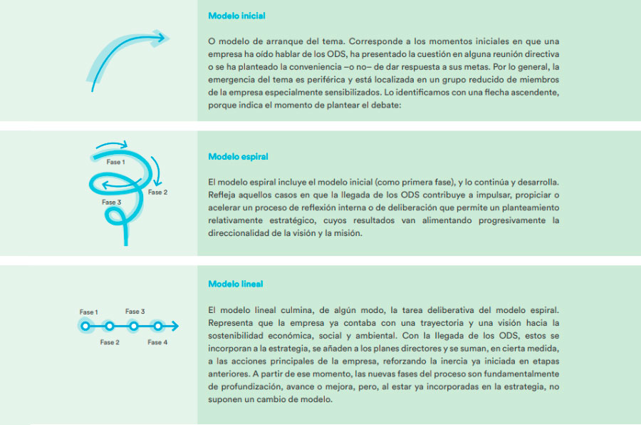 <p>Fuente: 'La contribución de las empresas españolas a los Objetivos de Desarrollo Sostenible'.</p>
