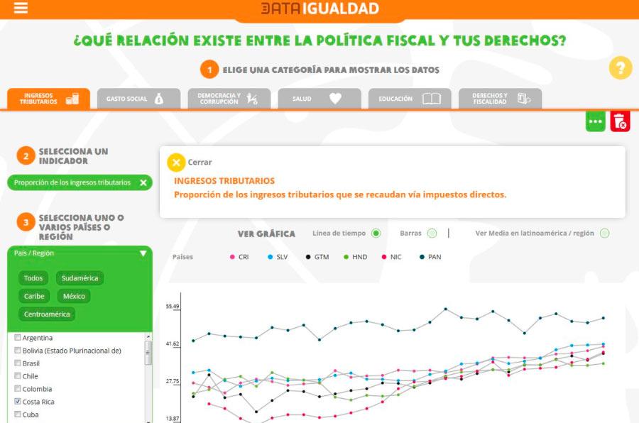 Oxfam crea una plataforma sobre fiscalidad y derechos sociales