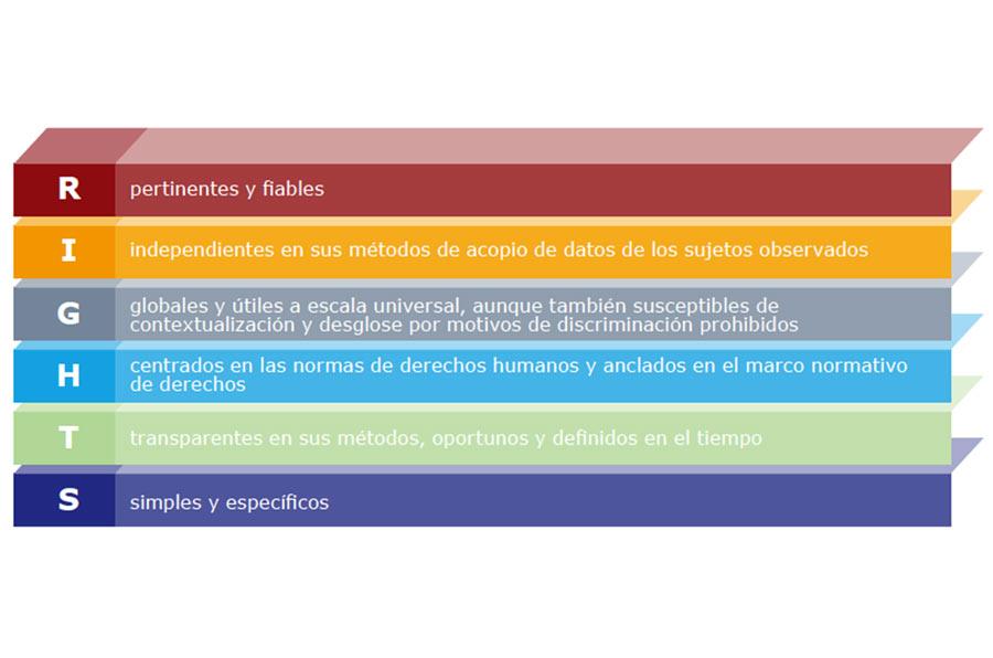 <p>Criterios para la selección de indicadores de DDHH. Fuente: 'Indicadores de DDHH: guía para la aplicación y medición'. Oficina del Alto Comisionado de NNUU para los Derechos Humanos.</p>