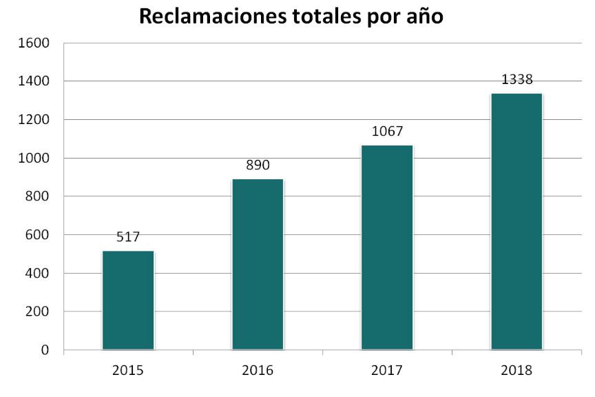 Crece un 25% las reclamaciones recibidas en 2018 en el Consejo de Transparencia