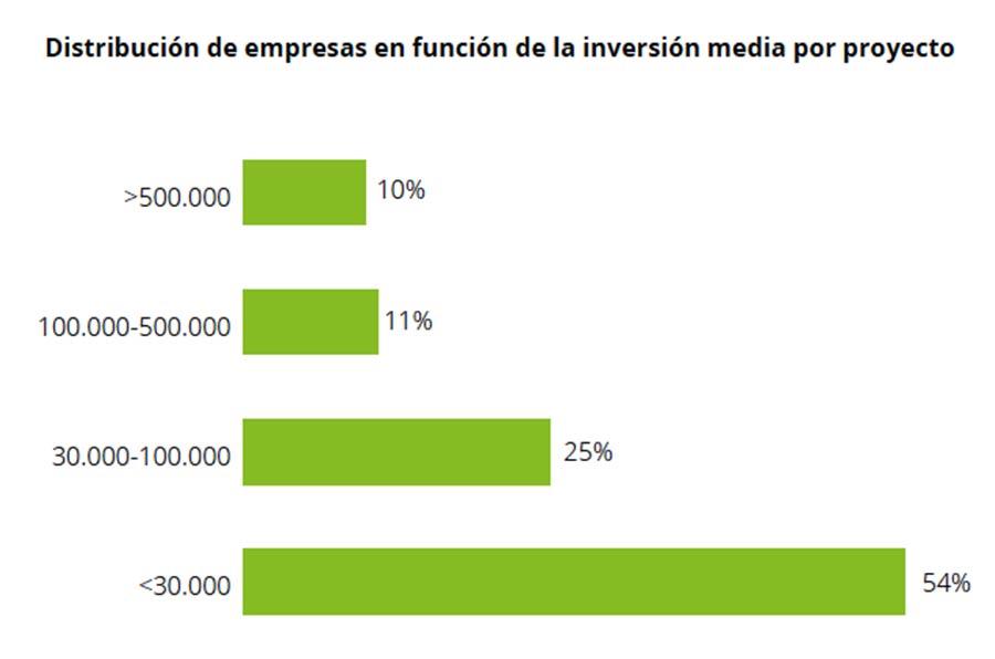 <p>Fuente: V Informe del impacto social de las empresas. Fundación Seres y Deloitte.</p>