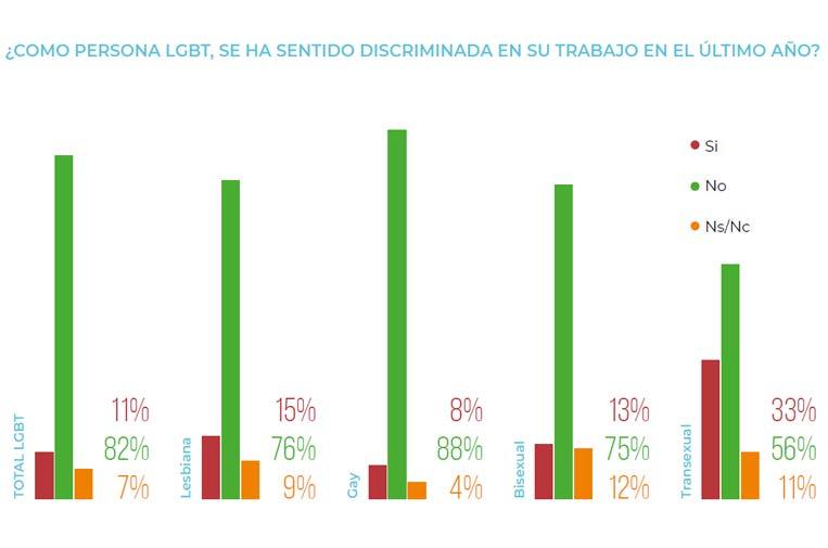 <p>Fuente: 'La diversidad LGBT en el contexto laboral en España', Mpátika.</p>