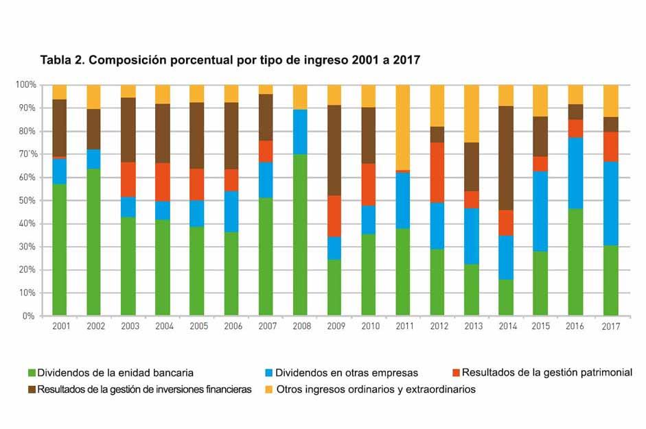 <p>Fuente: Fondazioni di origine bancaria. XXIII Rapporto Annuale; 2017</p>