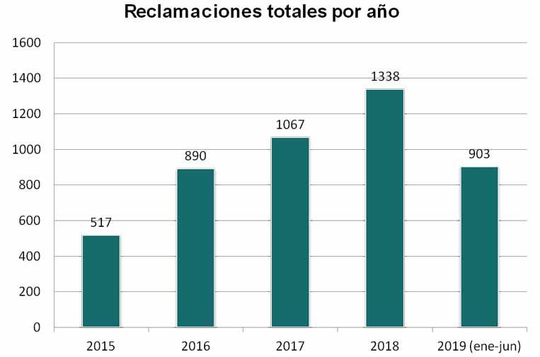 Crecen un 34% las reclamaciones recibidas en el Consejo de Transparencia