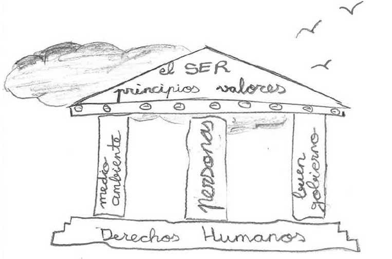 <p>Imagen 'Los pilares de la responsabilidad social', extraída del libro '9 necesarios debates sobre la responsabilidad social', Comares, 2019.</p>
