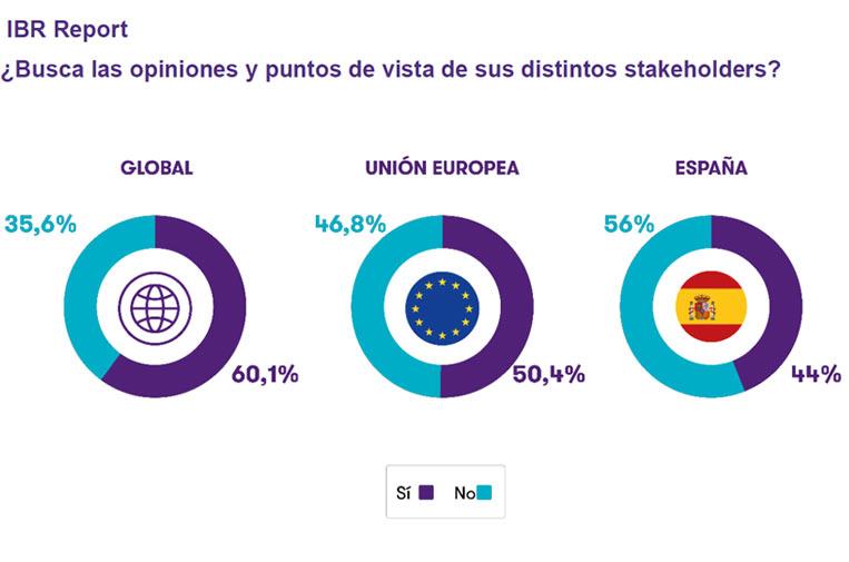 Solo el 44% de empresas españolas recoge la opinión de sus grupos de interés