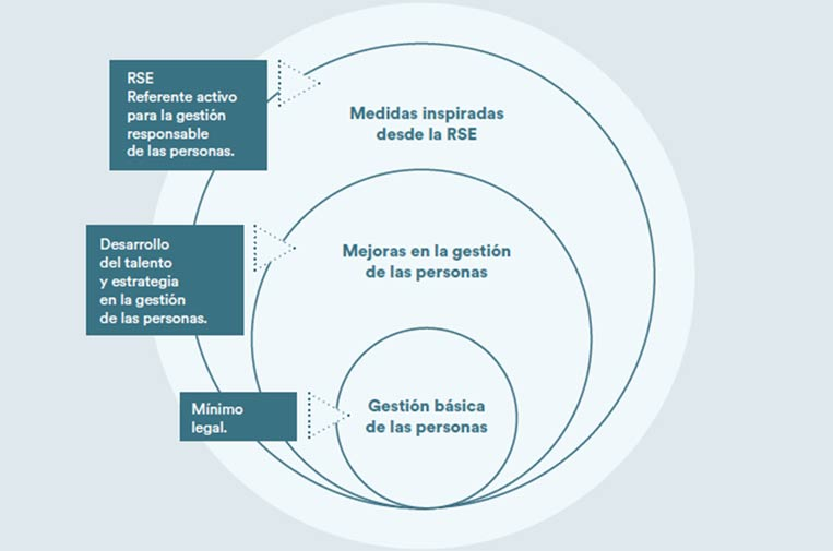 """<p>Niveles de gestión responsable de las personas. Fuente: """"La influencia de la RSE en la gestión de personas: buenas prácticas"""".</p>"""