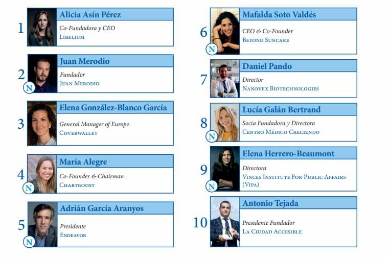 <p>'Top ten' del 'Ranking 100 Economic Leaders for the future en España'.</p>