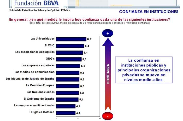 <p>Fuente: Fundación BBVA.</p>