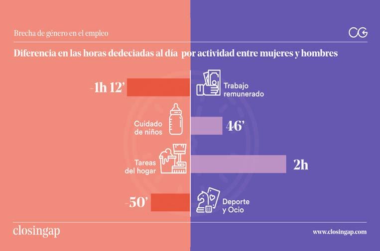 El impacto económico de la brecha de género representa el 17% del PIB español
