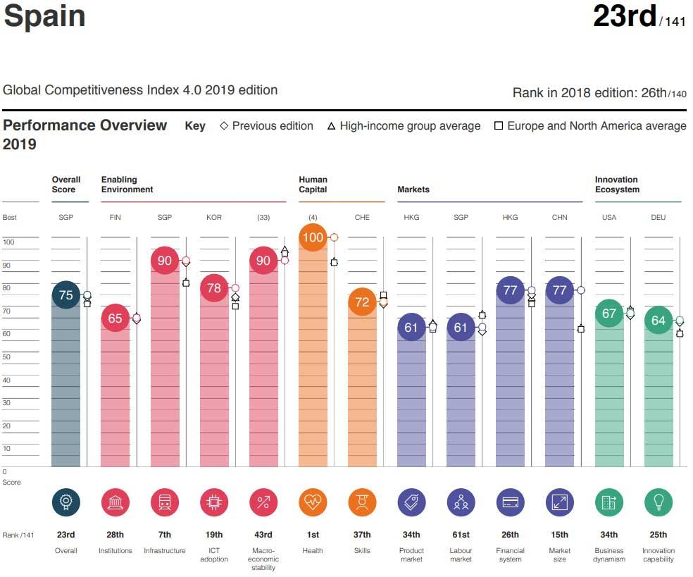 <p>Cuadro resumen del rendimiento de España. Fuente: 'Global Competitiveness Index 4.0.'.</p>