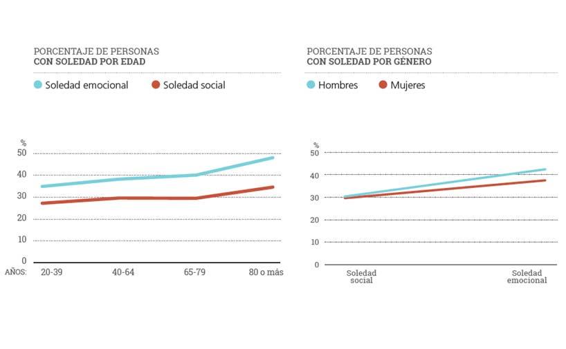 """<p>Fuente: Soledad y riesgo de aislamiento social en las personas mayores. Obra Social """"la Caixa"""".</p>"""