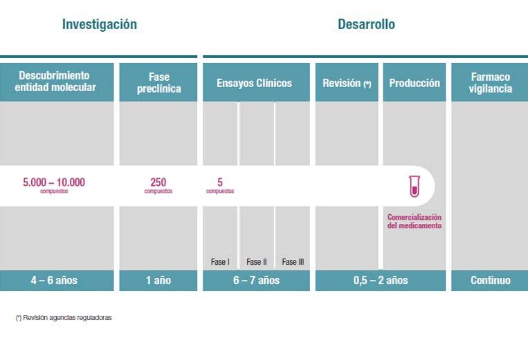 <p>Gráfico: Farmaindustria.</p>