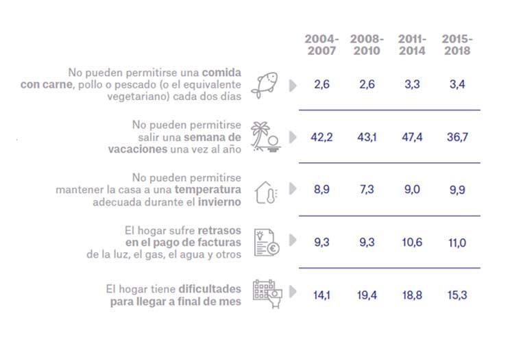 """<p>Porcentaje de niños afectados por problemas de privación material. Fuente: Dossier 'Objetivo: paliar la pobreza infantil'. Observatorio Social de """"la Caixa""""</p>"""