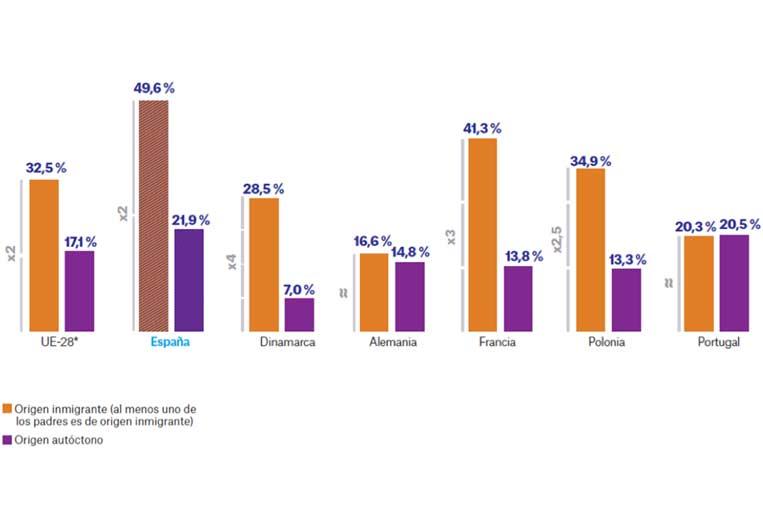 """<p>Porcentaje de menores de 18 años en riesgo de pobreza según el país de origen de sus padres, 2017. Fuente: Dossier 'Objetivo: paliar la pobreza infantil'. Observatorio Social de """"la Caixa""""</p>"""