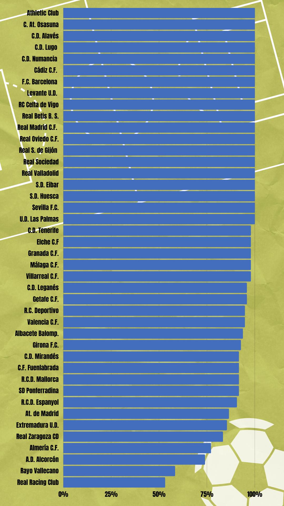 Sobresaliente en transparencia a los equipos de fútbol, según Transparencia Internacional