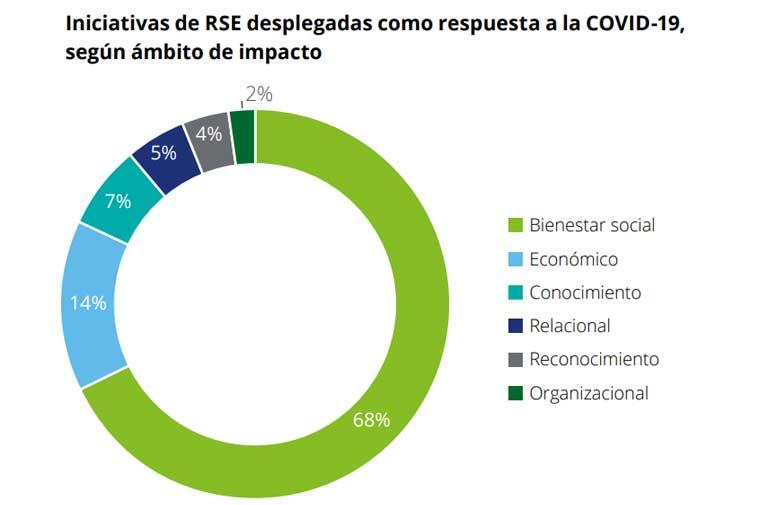 <p>Fuente: Informe del impacto social de las empresas frente a la Covid-19.</p>