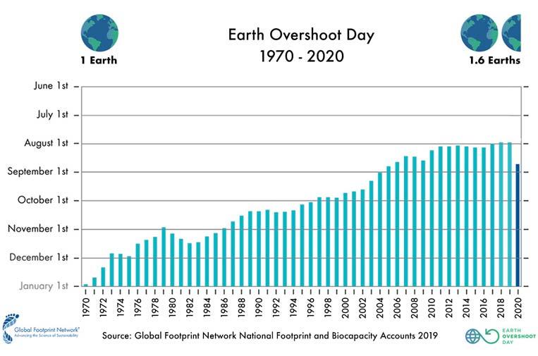 La covid-19 da 24 días de respiro al planeta Tierra