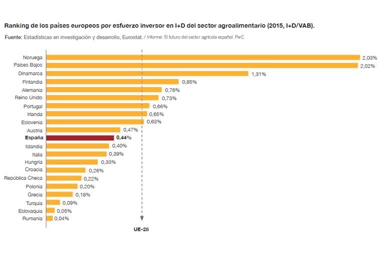 <p>Fuente: 'El futuro del sector agrícola español', PwC y Asociación Empresarial para la Protección de las Plantas.</p>