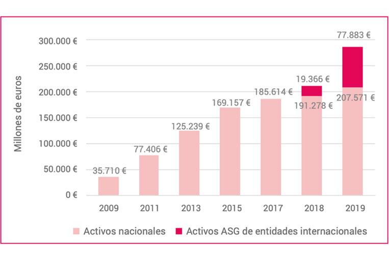 <p>Evolución de activos gestionados con criterios ASG en España. Fuente: 'La inversión sostenible y responsable en España'. Spainsif.</p>