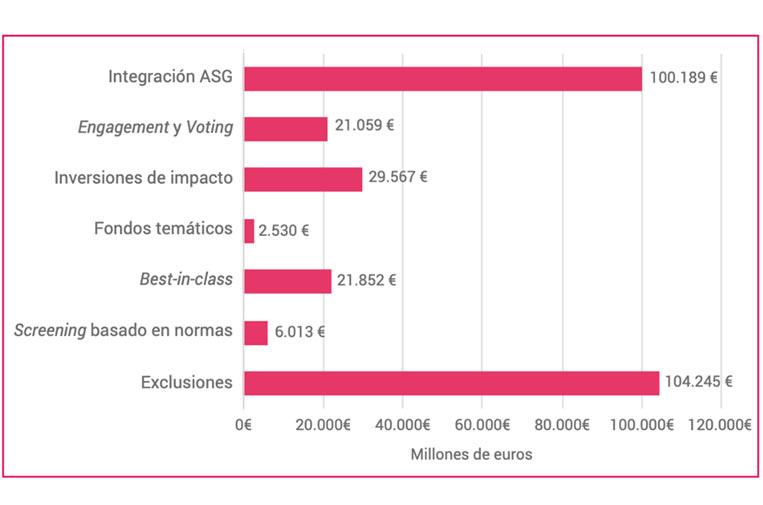 <p>Desglose por estrategias de los Activos ASG de las respuestas recibidas. Fuente: 'La inversión sostenible y responsable en España'. Spainsif.</p>